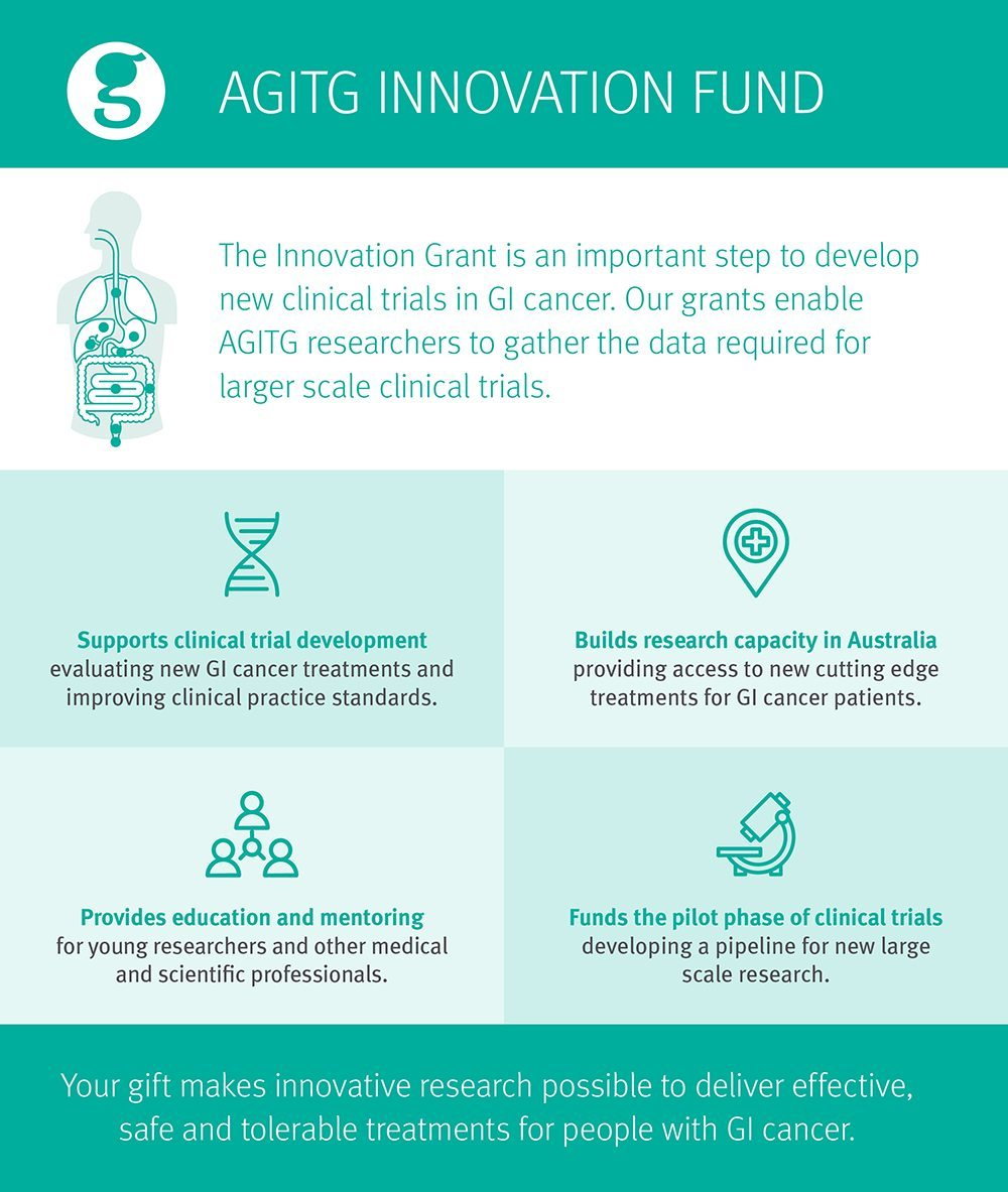 AGITG Innovation Fund