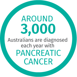 Pancreatic Cancer - GI Cancer